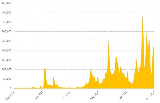 Figure 3. Symantec telemetry shows Necurs emails with script attachments have grown fourfold since June