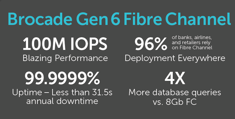 Benefits of using Brocade Gen 6 Fibre Channel Technology with Hitachi Data Systems Flash Storage