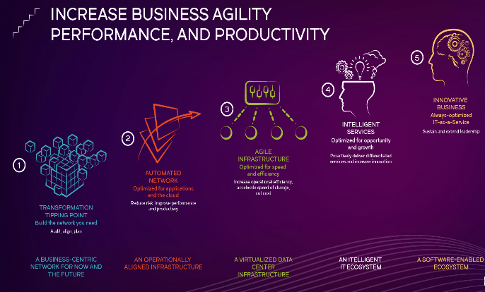Increase Business Agility