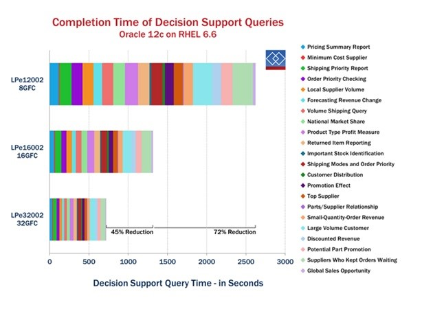 Completion Time of Decision Support Queries