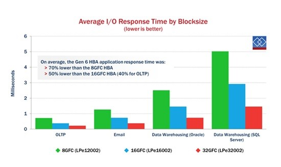 Average I/O Response Time by Blocksize