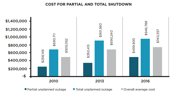 Cost for Partial and Total Shutdown
