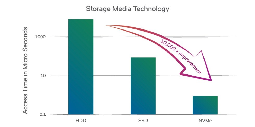 storage media technology