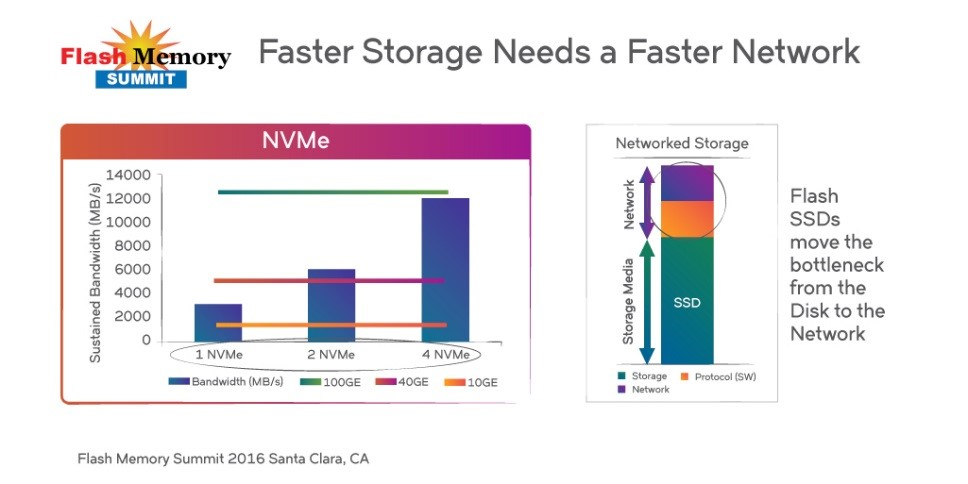 flash memory summit - faster storage needs a faster network