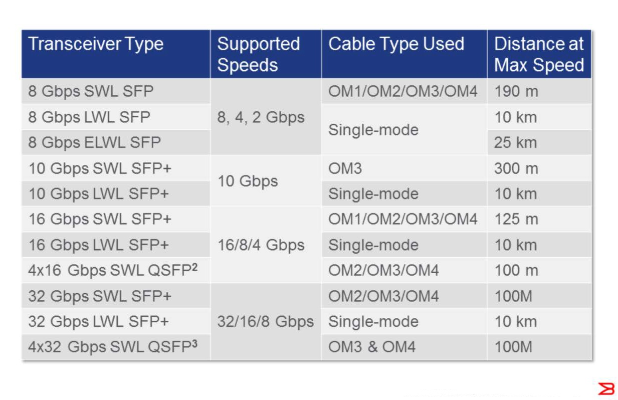 Transceiver_Speeds_Cable_Distance_2_4_8_10_16_32_Gbps.jpg