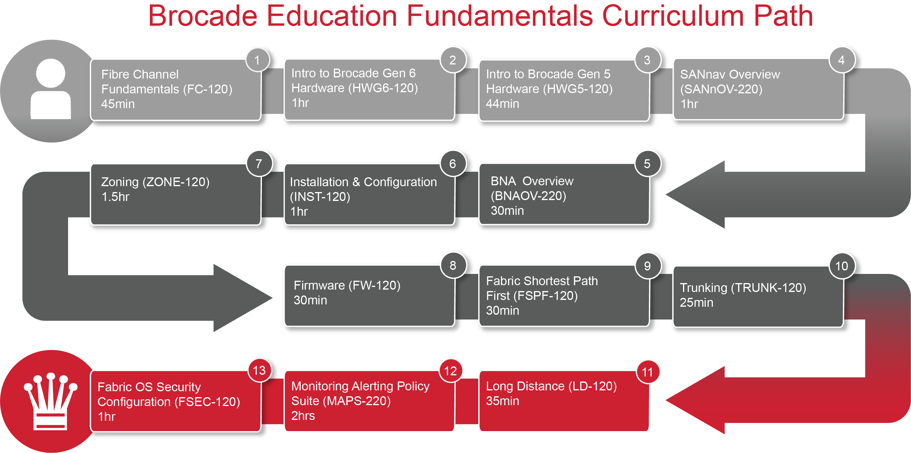 Brocade Education Fundamentals Curriculum Path Red B 050719.png
