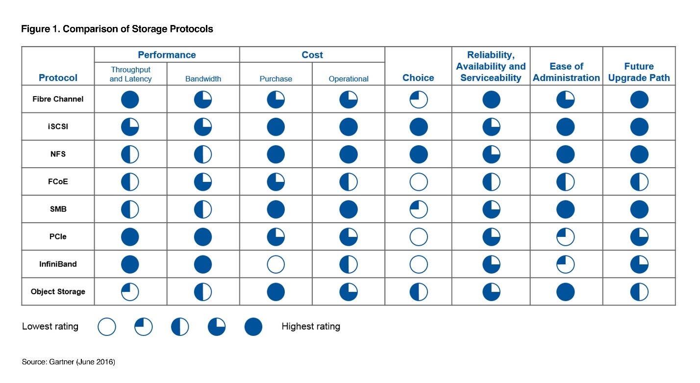 gartner data center storage networking protocols evaluation chart