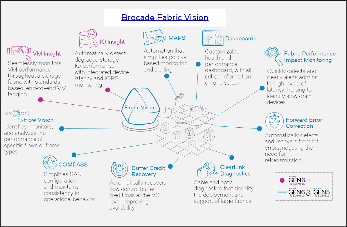 Brocade Fabric Vision