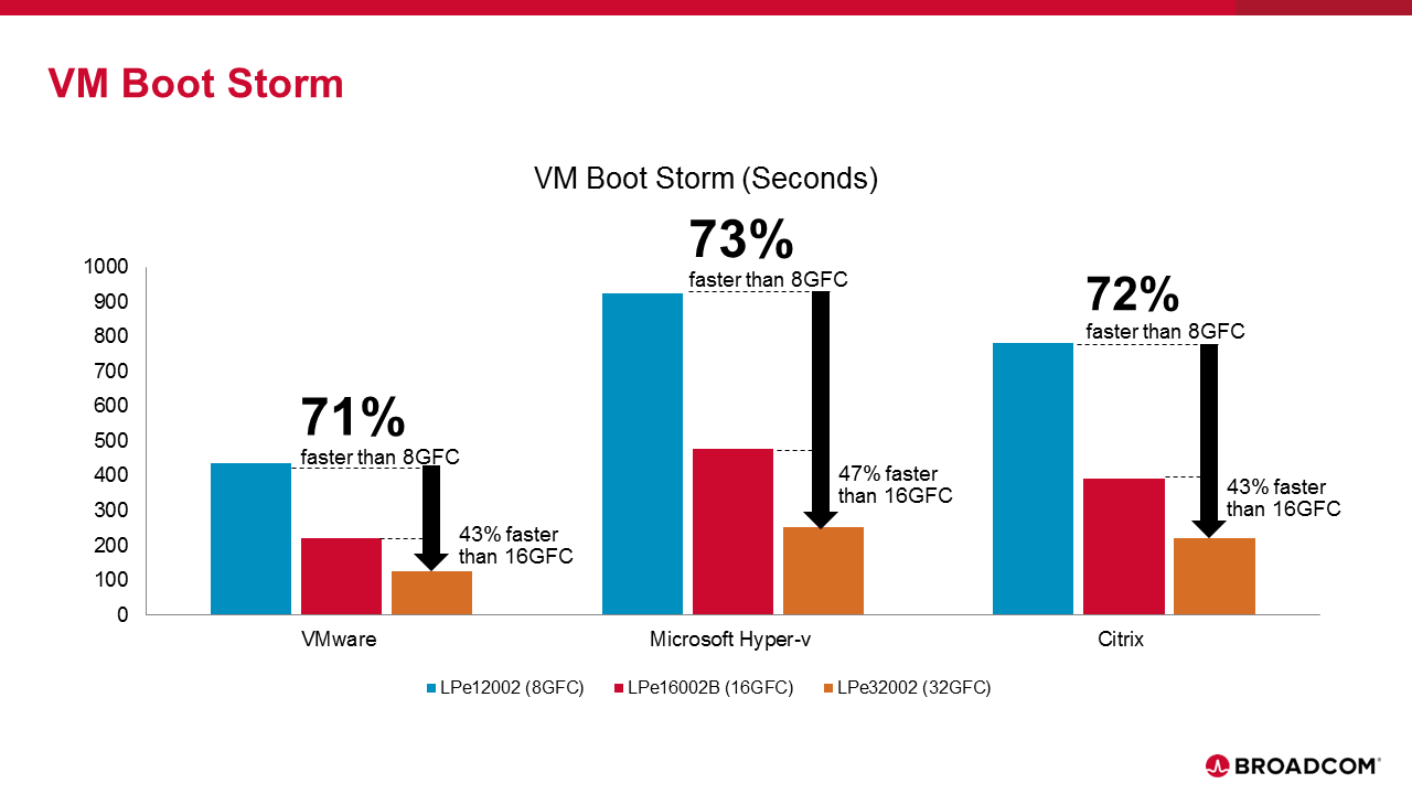 VM Boot Storm graphic.png