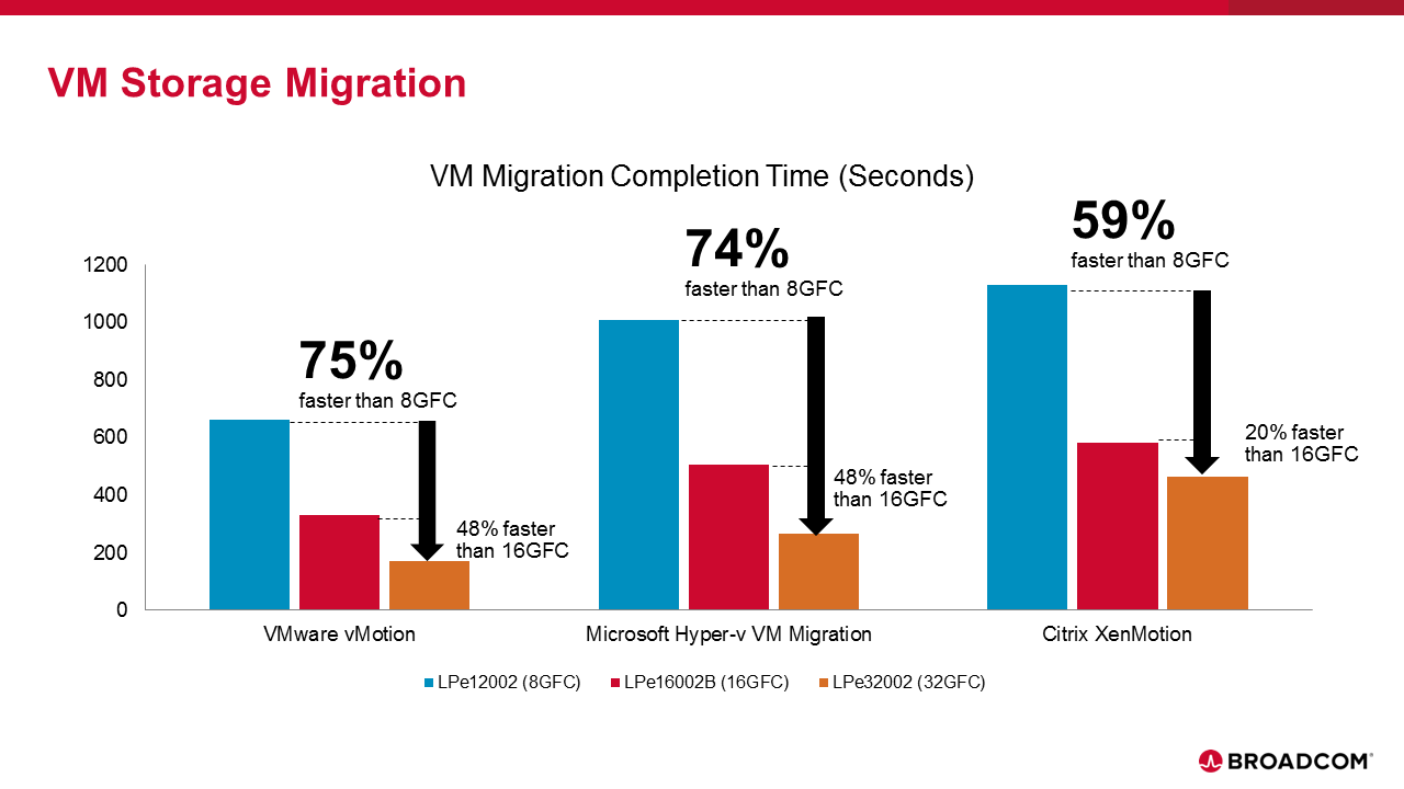 VM Storage Migration graphic.png