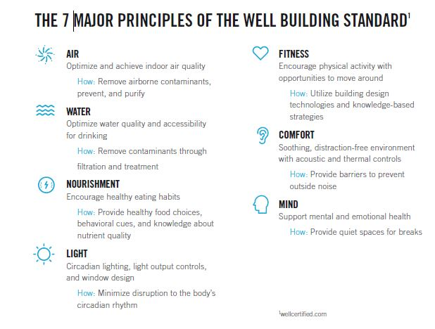 Well Building Standards: Changing the Corporate Real Estate Industry ...