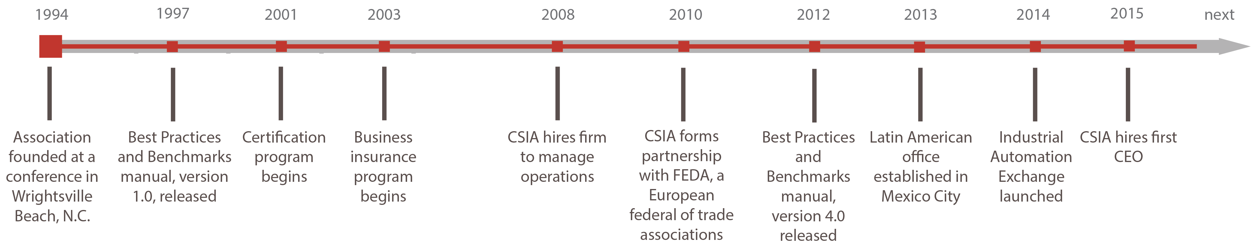 CSIA-history-timeline.png
