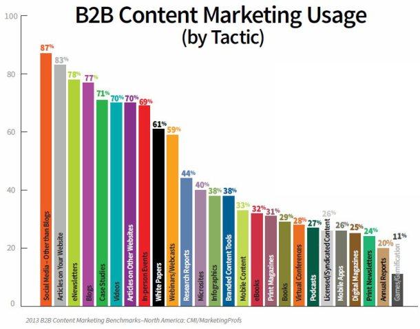 B2B Buyer Behavior-content marketing