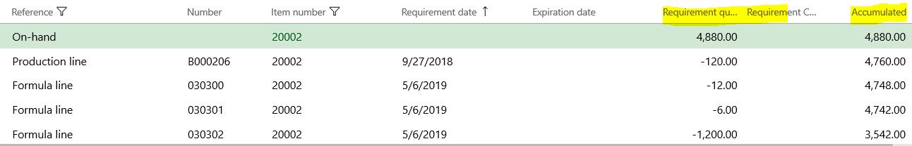 Net requirement