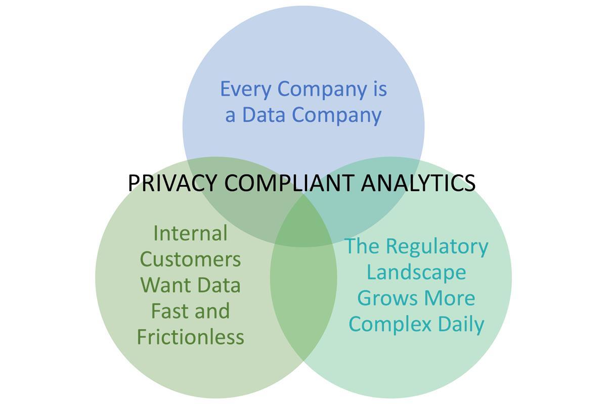 Privacy Compliant Analytics