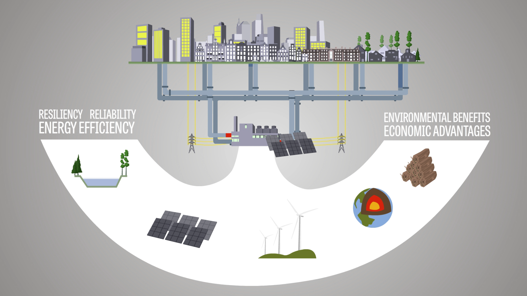 Features And Benefits Microgrids