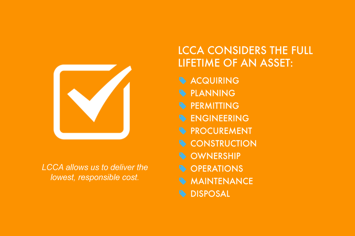 Life Cycle Cost Analysis (LCCA) infographic 1