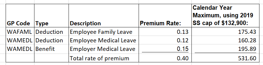 WA Family and Medical Leave Premiums Chart