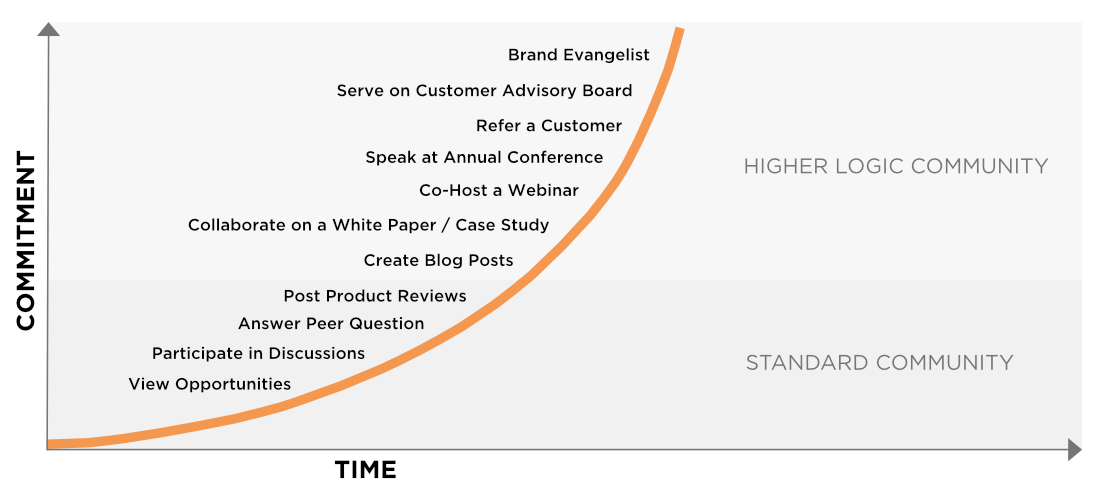 Customer Advocacy Curve Graphic