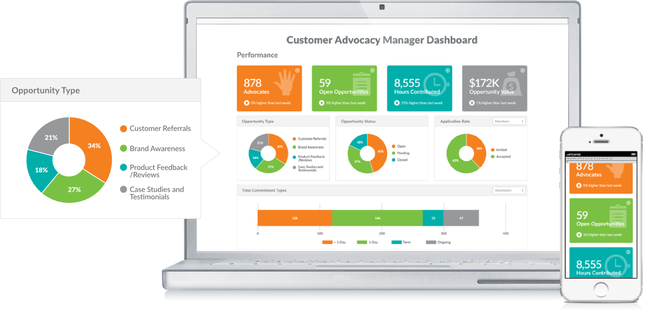 Customer Advocacy Manager - Dashboard Bundle Graphic
