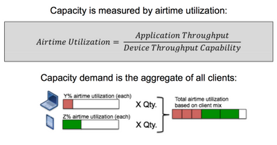 Airtime Utilization Equation.png