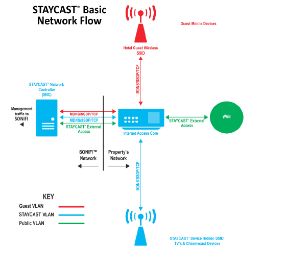 staycast.png