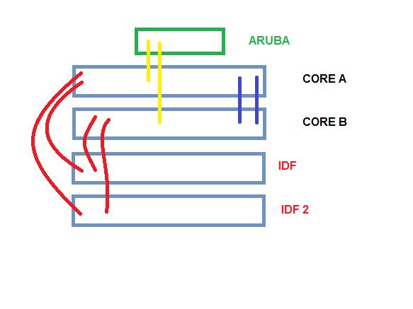 Redundancia Basica del Controlador Aruba Lab.png
