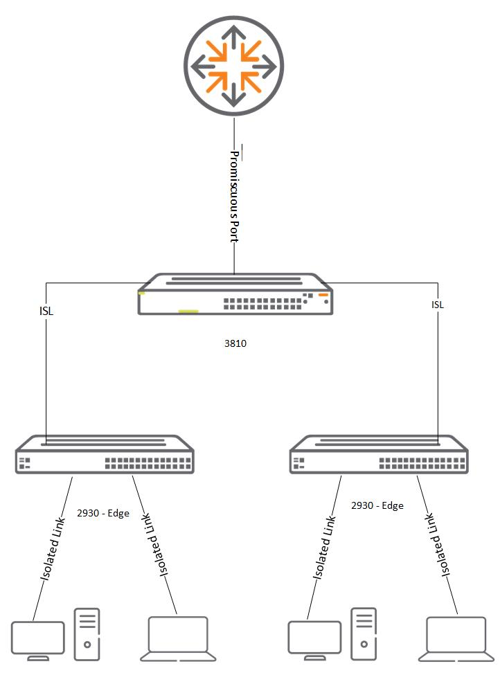 Isolated VLANs.jpg