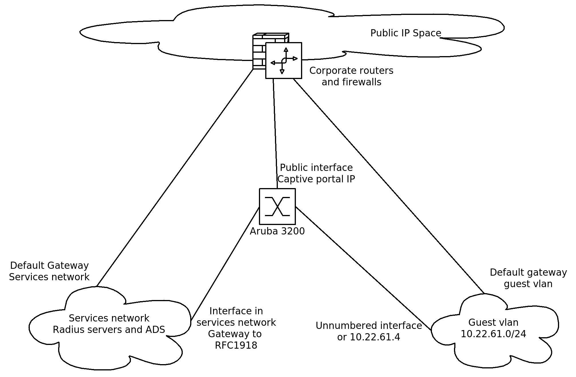 Captive portal netwerk design