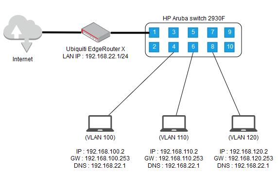 HP Aruba switch 2930F.png