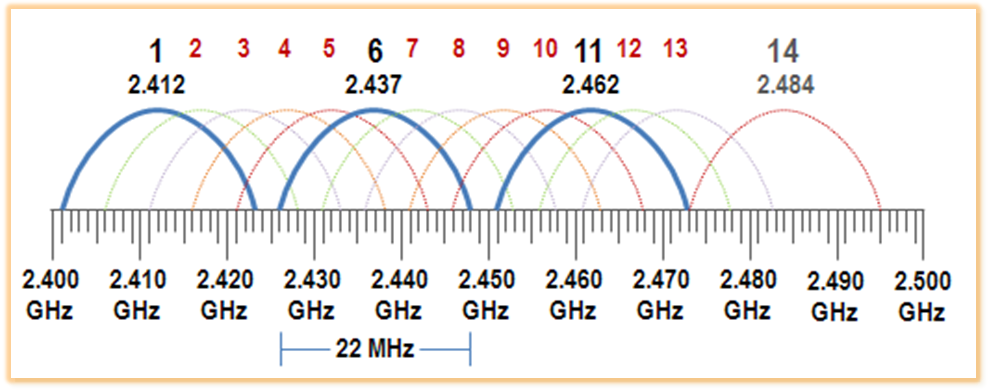 2.4GHz channels.png