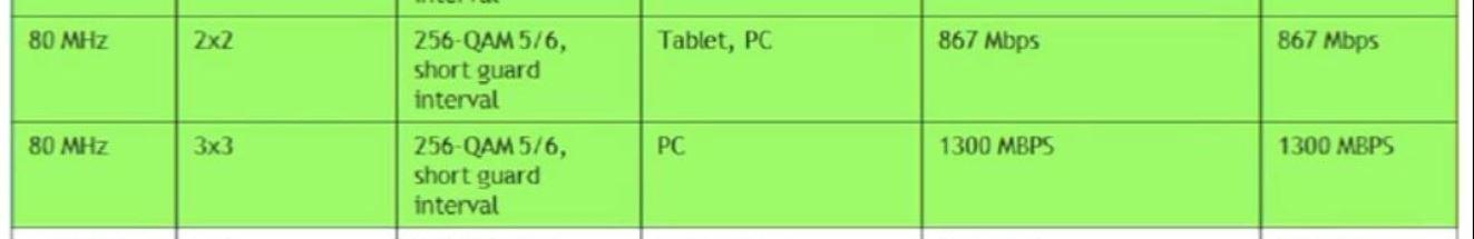802.11ac achievable link rates.JPG