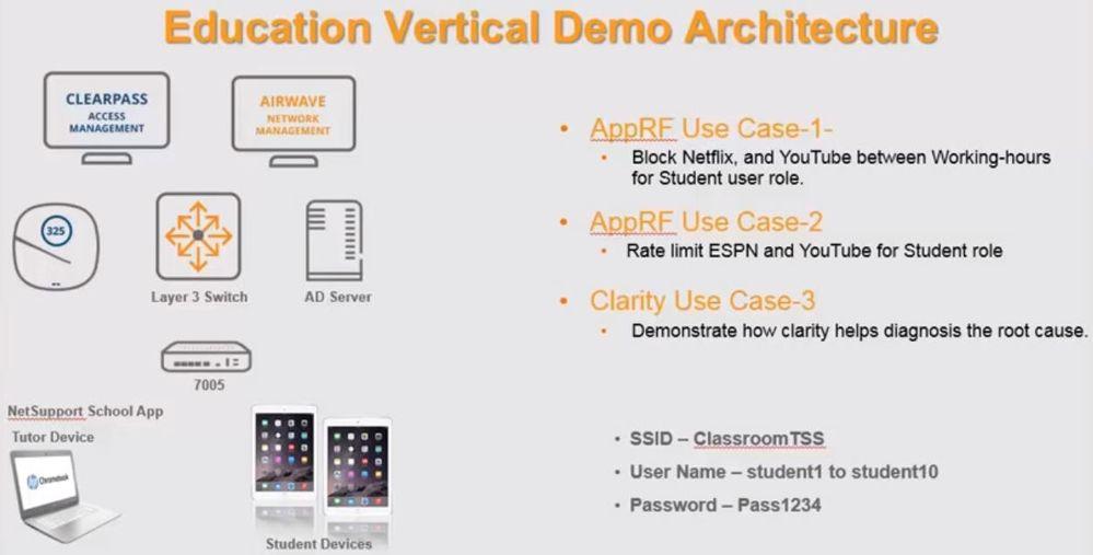 Education Vertical Demo Architecture.jpg