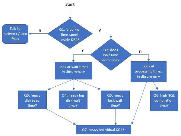 idug blog flow chart.JPG
