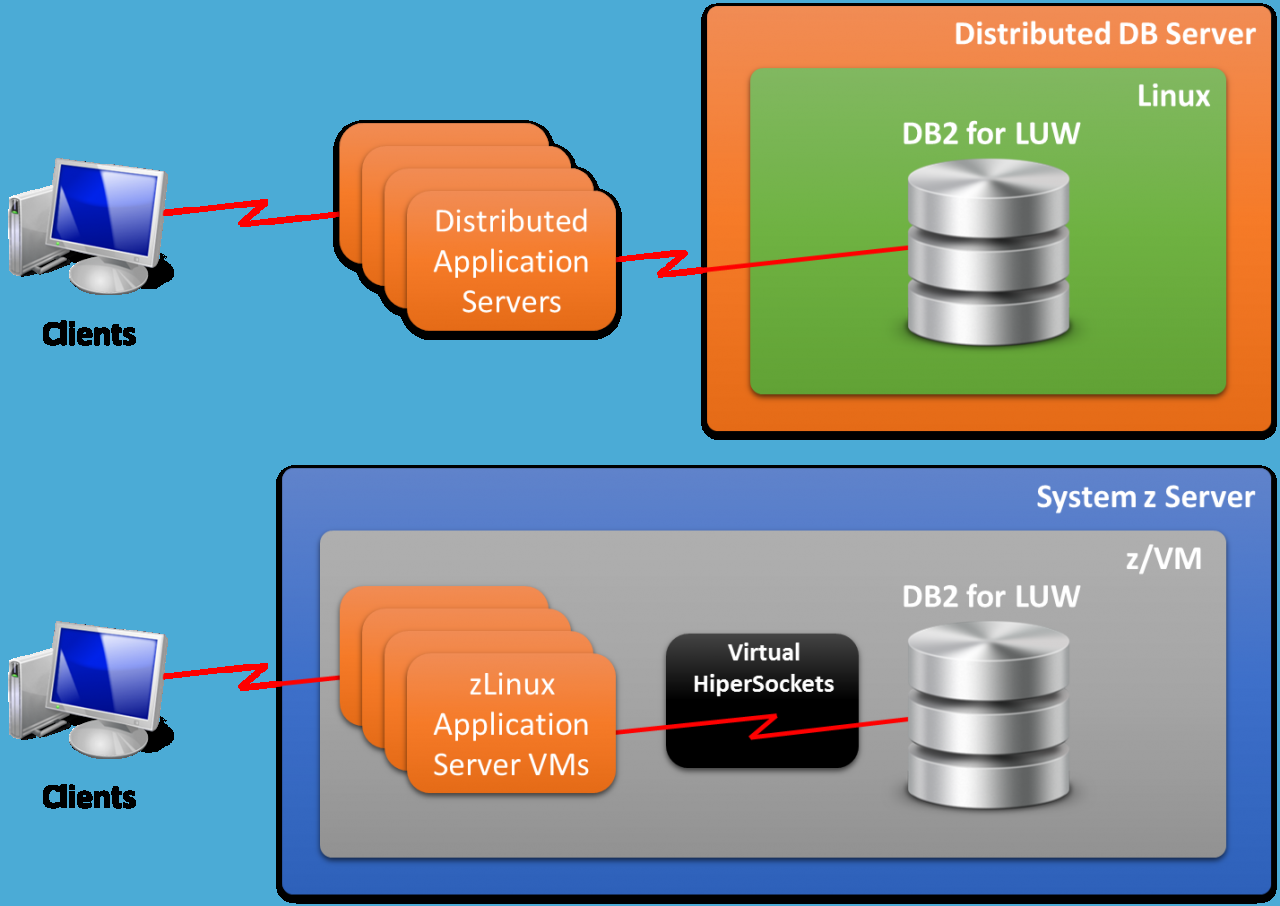 Porting Both Application Servers and DB2 Database to zLinux
