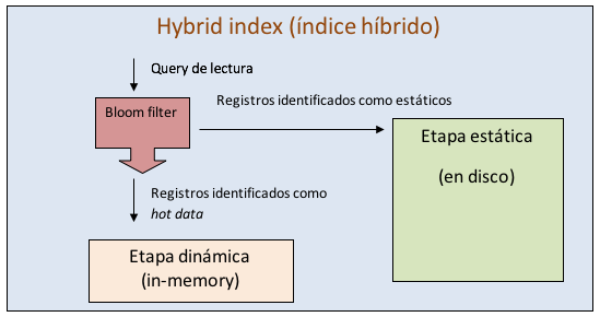 hybrid-indexes-1.png