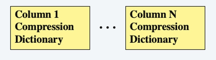 Figure 4: Table-level dictionary