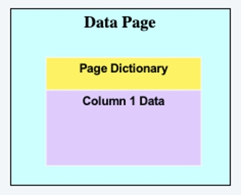 Figure 2: Page-level compression dictionary