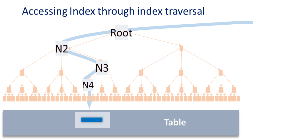 Index traversal access