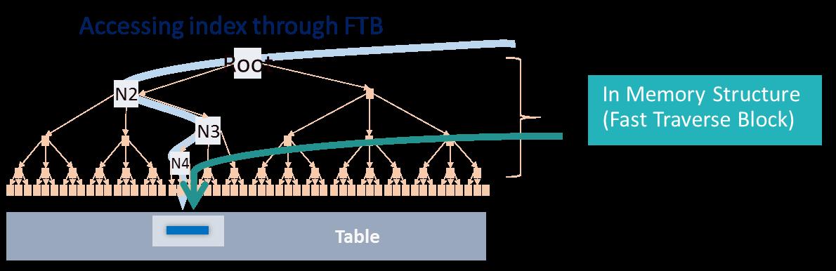 Index traversal access in DB2 12