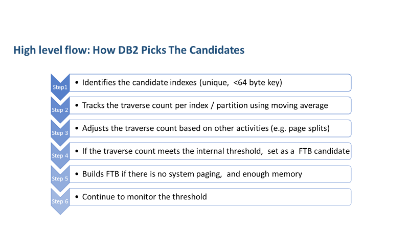 How FTB candidates are picked