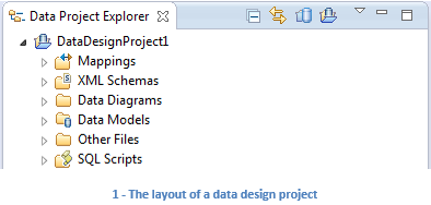 1 - The layout of a data design project