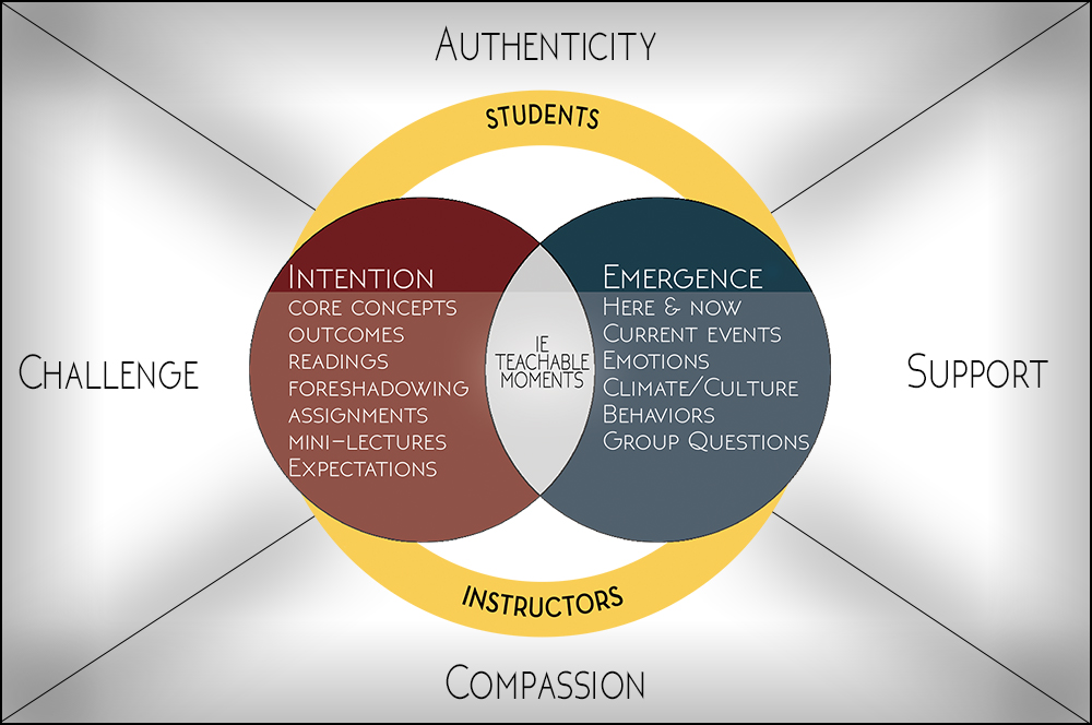 The Intentional Emergence Model