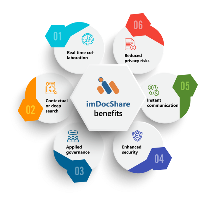 imDocShare benefits