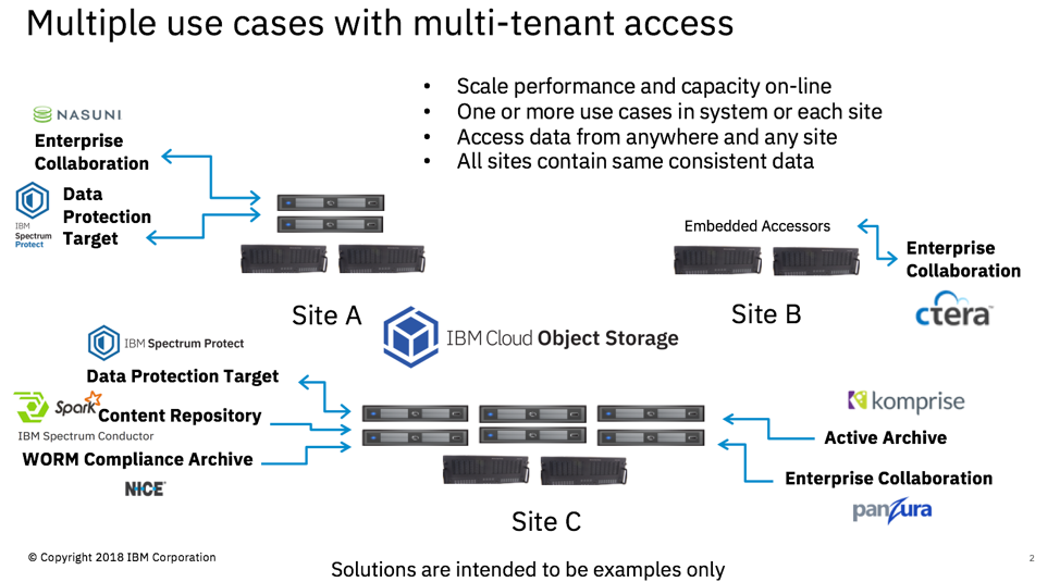 Use-Cases-for-IBM-COS