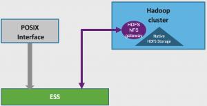 Migrate HDFS data using HDFS NFS Gateway