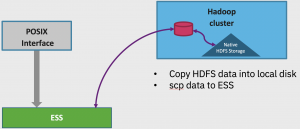 Migrate HDFS data using copyToLocal