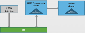 Migrate HDFS data through HDFS Transparency on Scale cluster without additional Hadoop cluster created