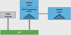 Migrate HDFS data through HDFS Transparency on Scale cluster with Hadoop cluster created