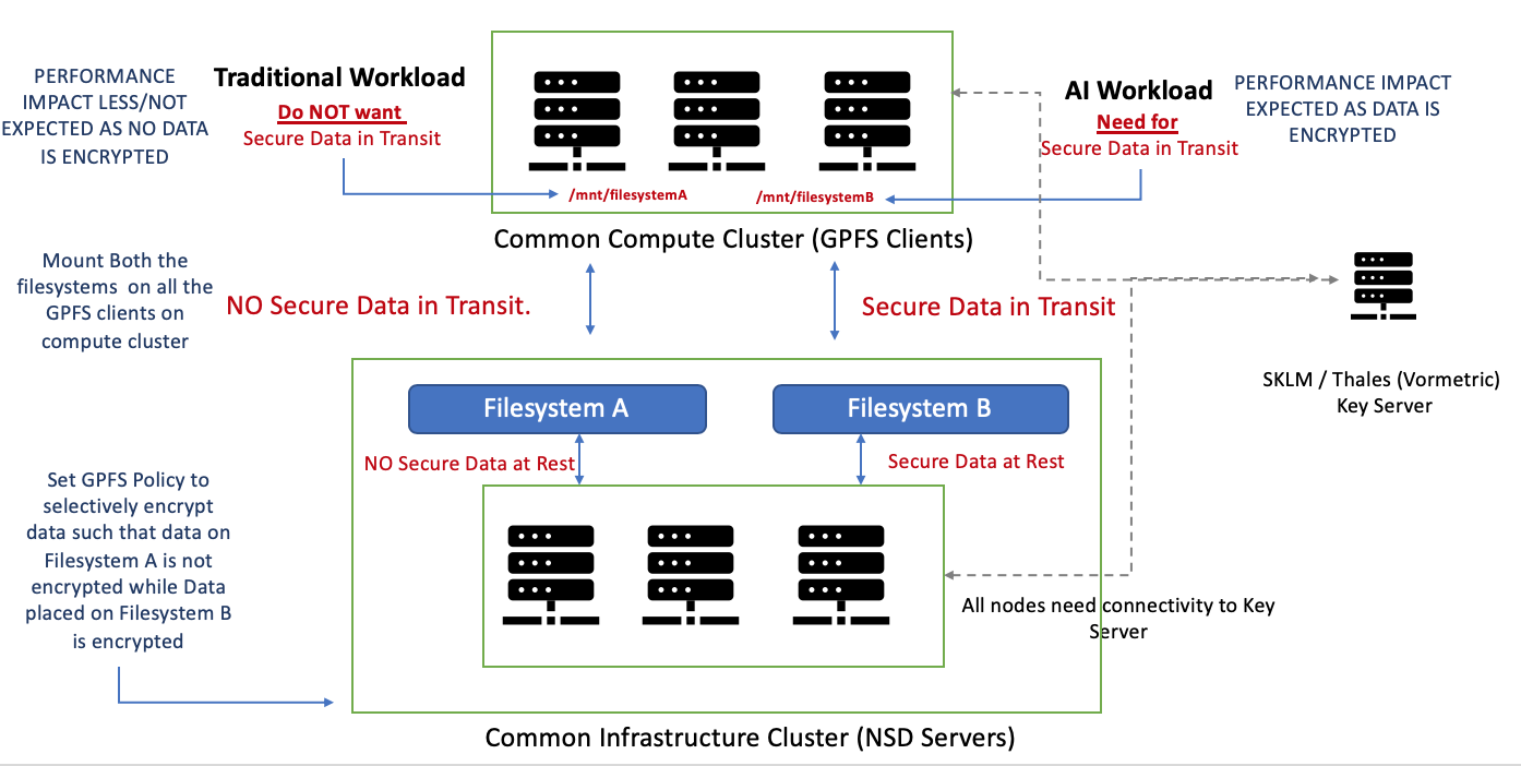 Spectrum Scale file system encryption